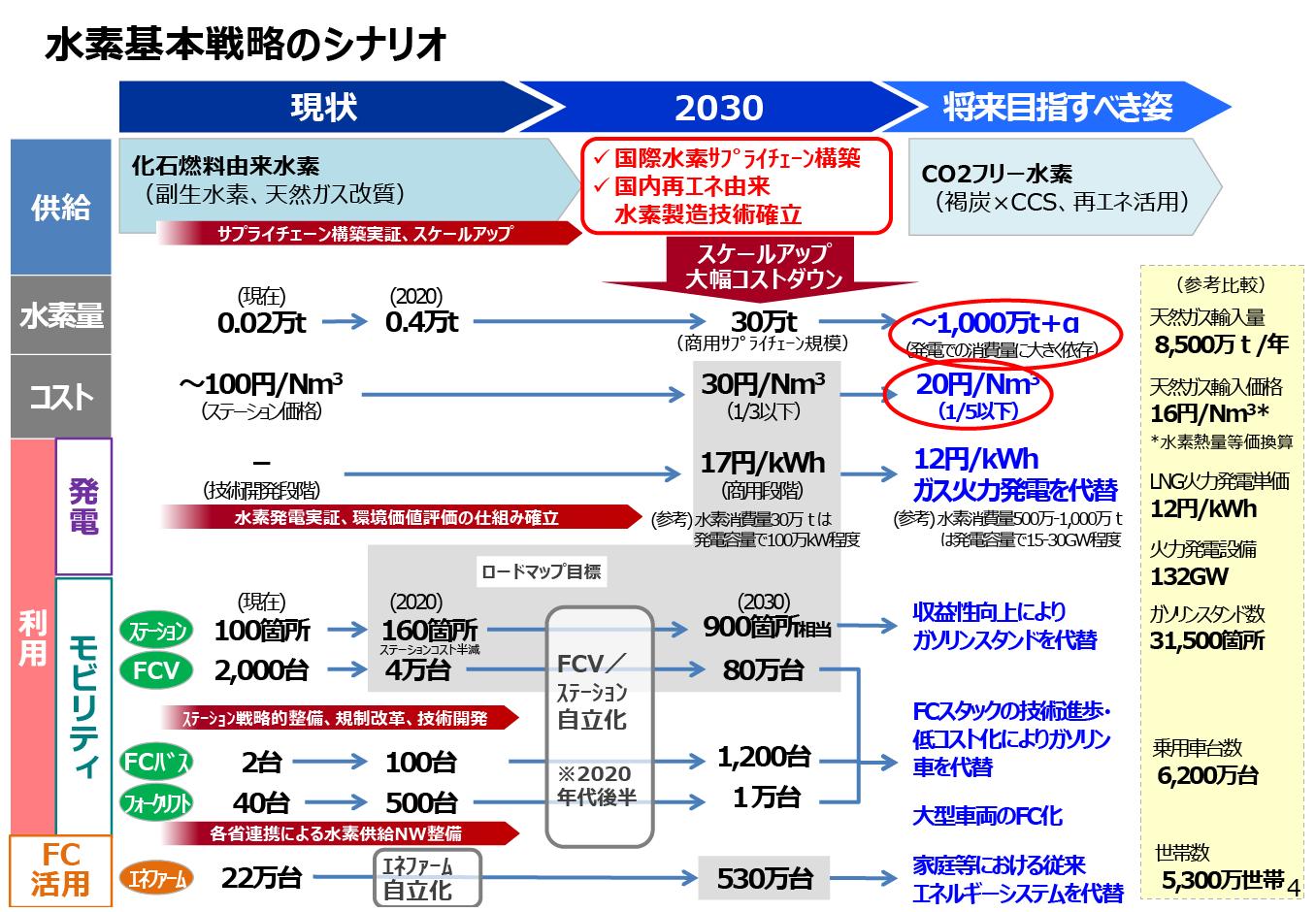 富山水素エネルギー利活用ビジョン ロードマップ 一般社団法人 富山